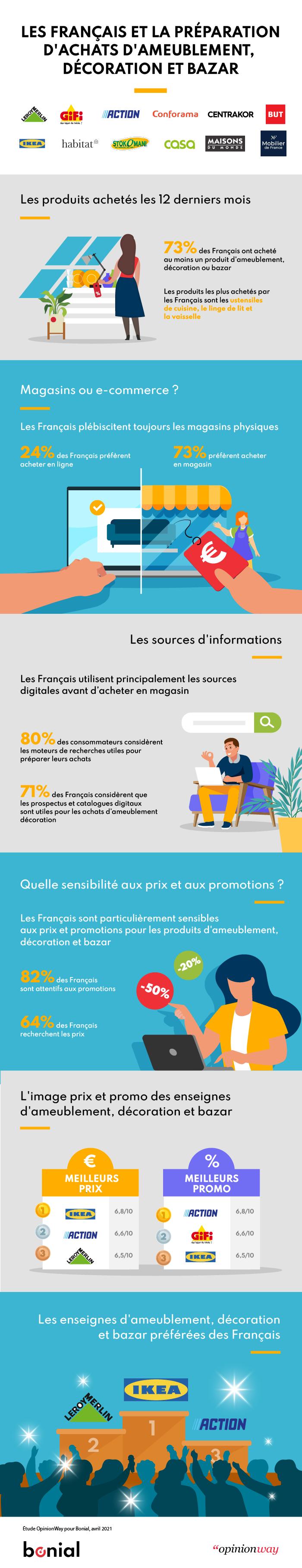 140-Design infographie - Les FR et la préparation dachat dameublement, déco et bazar (1)