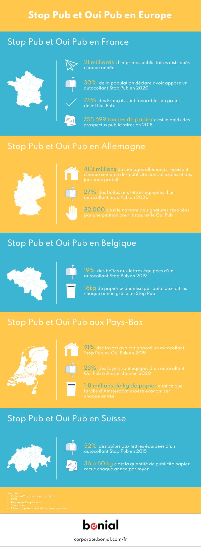 Bonial-Stop-Pub-et-Oui-Pub-en-Europe-1