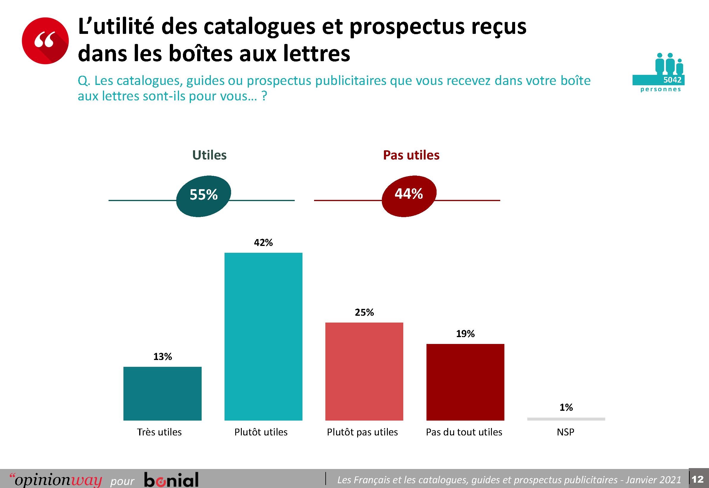 Copie de Opinionway pour Bonial - Les Français et les catalogues, guides et prospectus publicitaires - Janvier 2021_Page_12-png