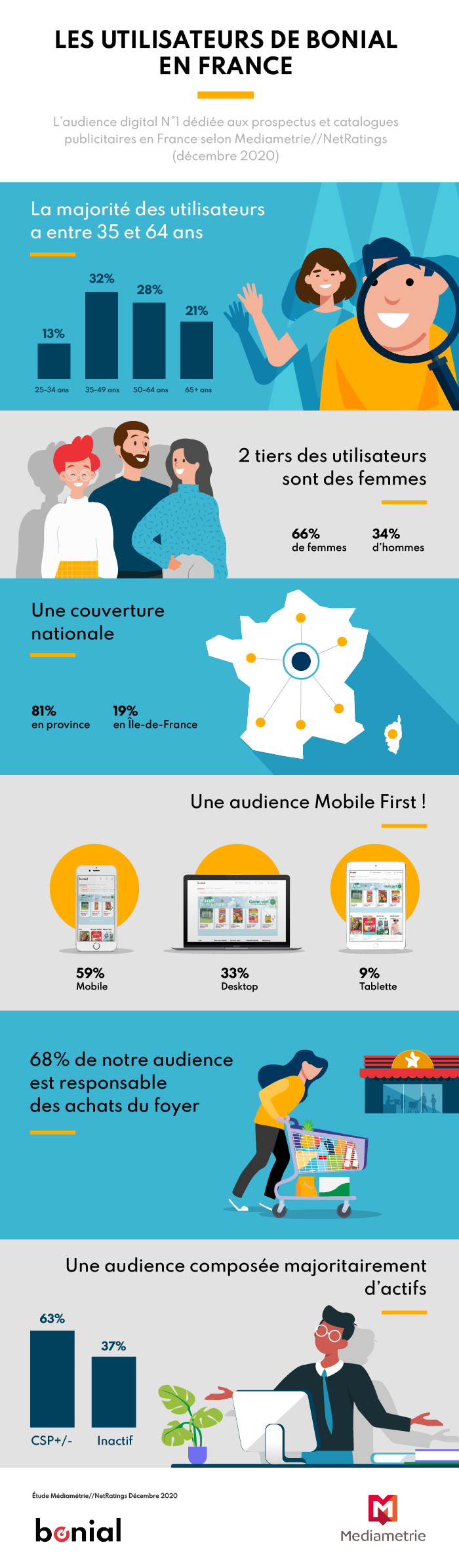 Infographie audiance bonial
