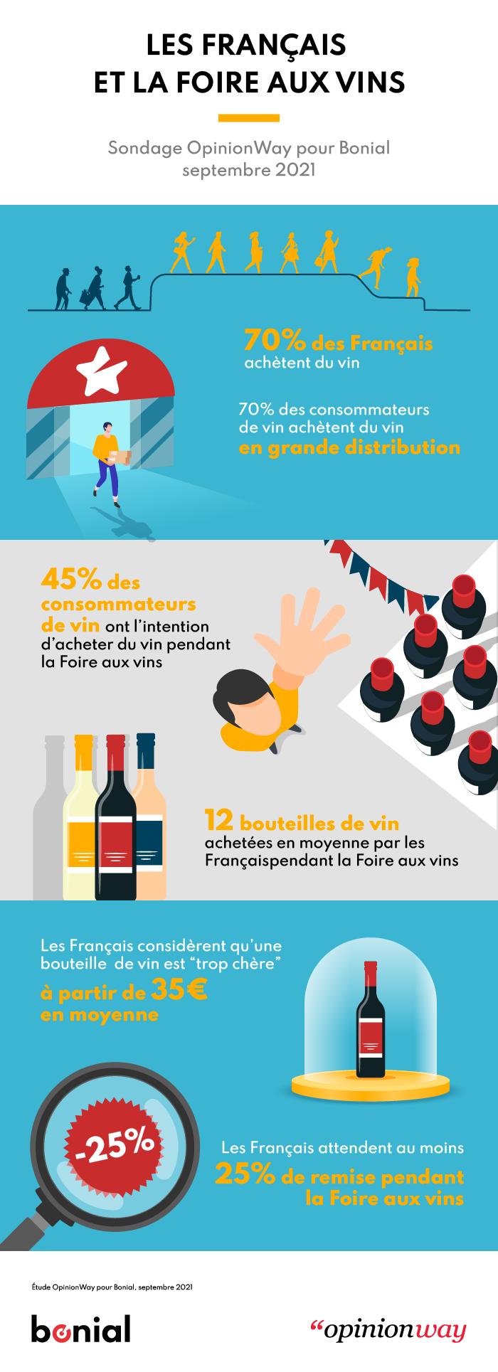 Les Français et la foire aux vins