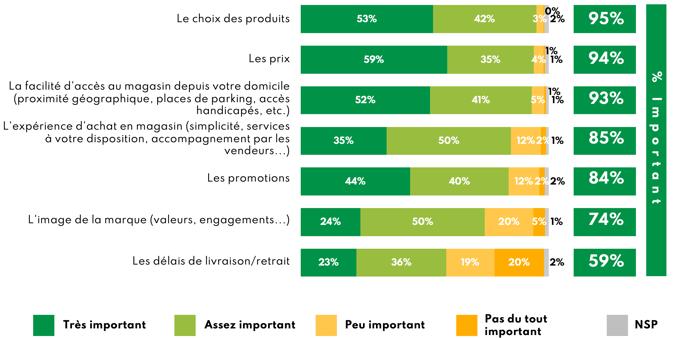 OpinionWay_pour_Bonial_-_Les_Français_et_les_enseignes_alimentaires_-_Août_2021_-_FD-1