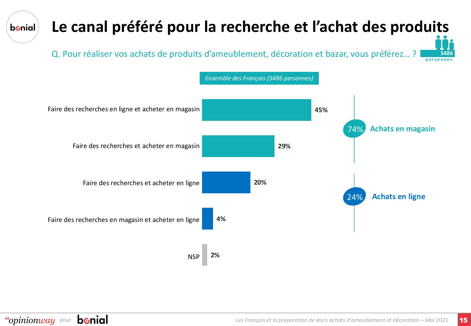 Survey-Ameublement-Decoration-Bonial-Mai-2021 (dragged) 2-page-001
