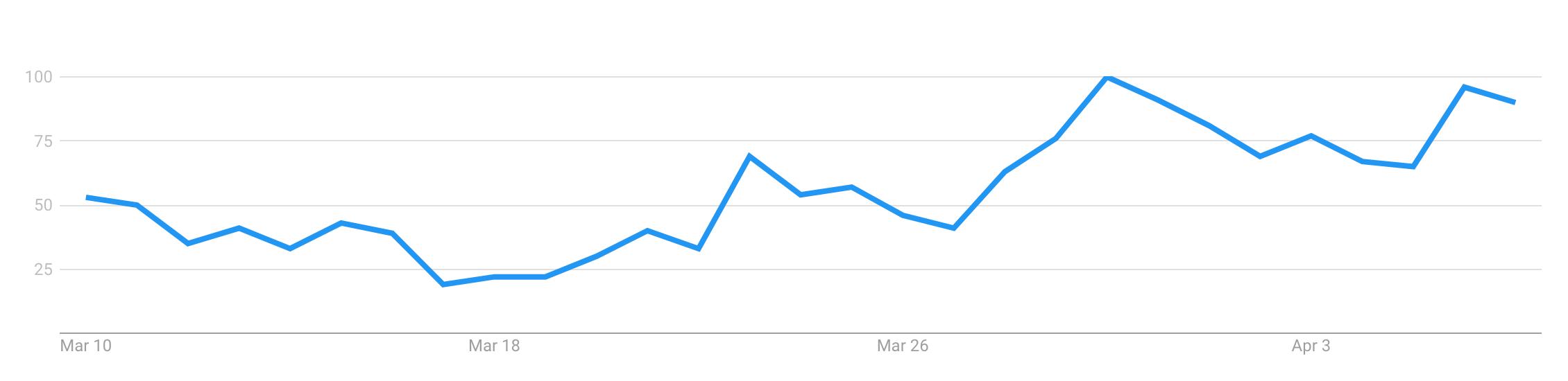 prospectus_-_Explore_-_Google_Trends
