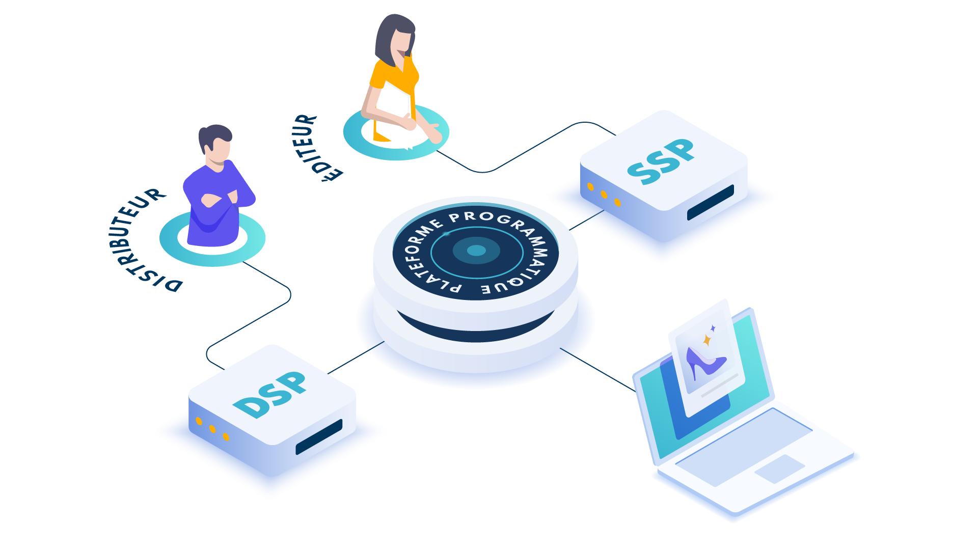 DSP et SSP se synchronisent pour proposer aux consommateurs de la publicité programmatique