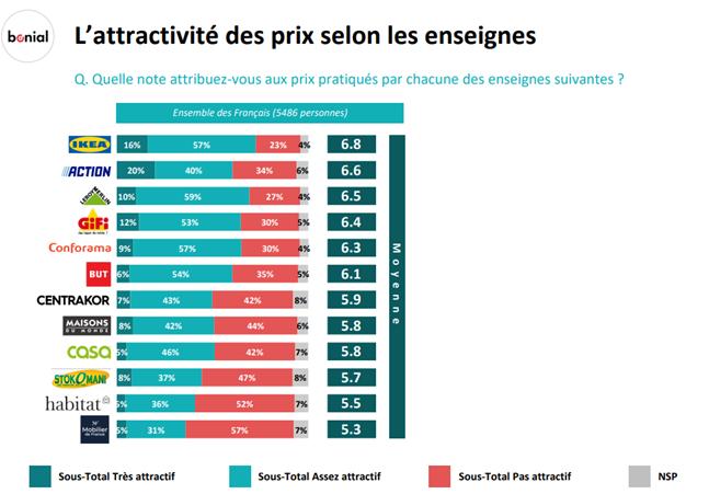 Quelle image ont les Français des enseignes de meuble / déco à bas prix ?