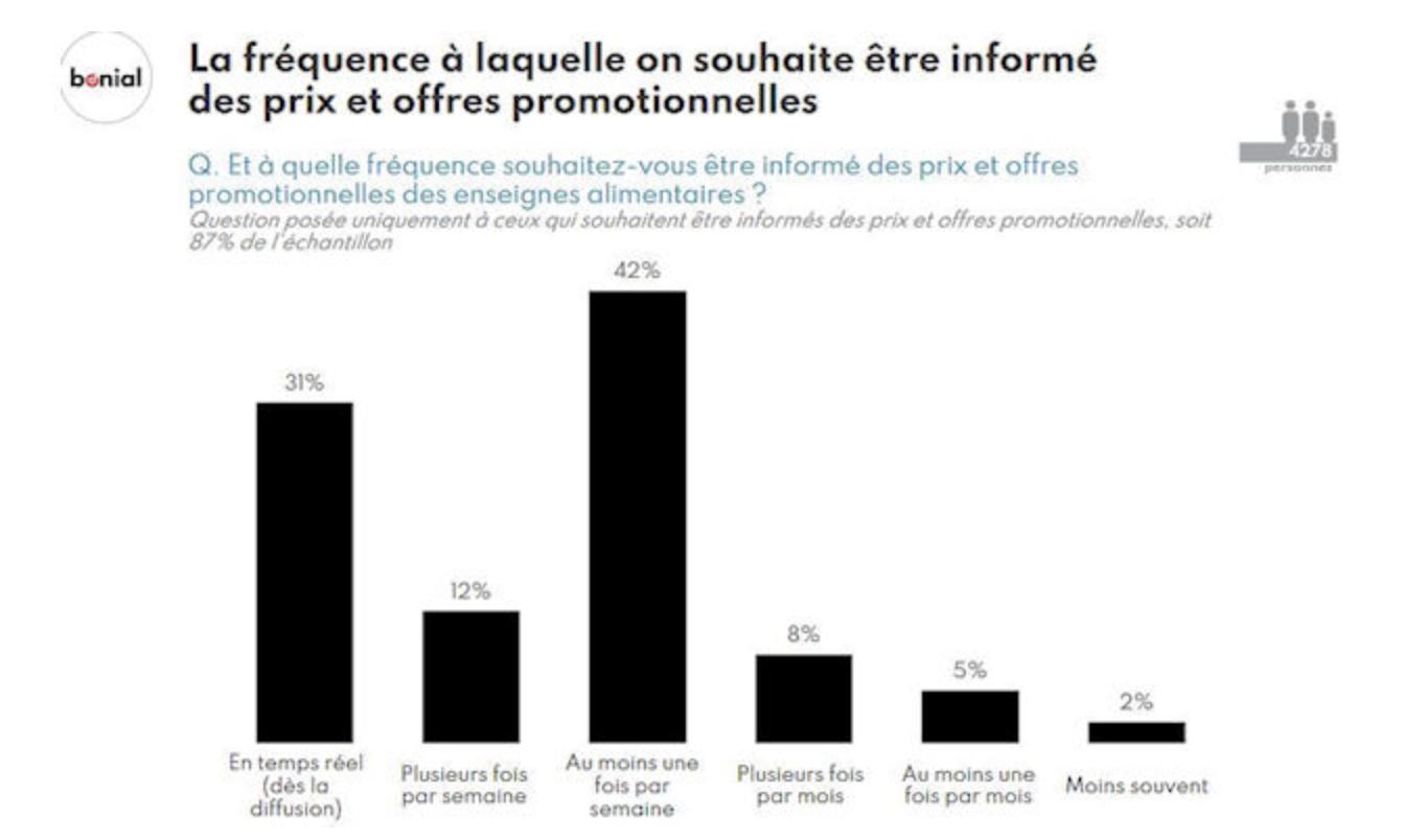 Entre consommation traditionnelle et numérique, le coeur des Français balance