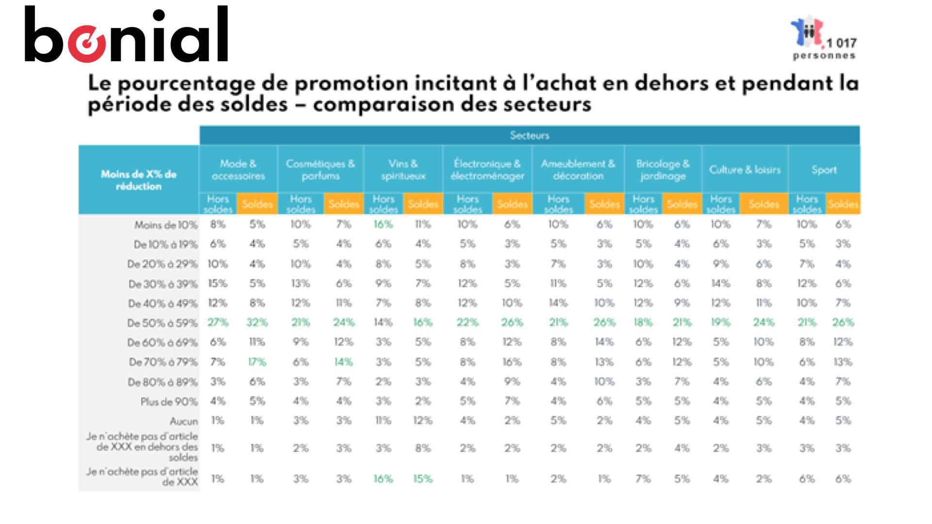 Soldes : un tiers des consommateurs veut des soldes de plus de 50%